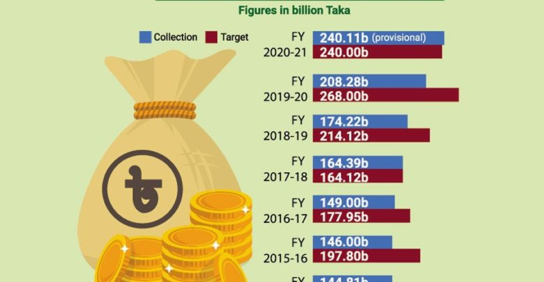 Corporate income tax revenues exceed target