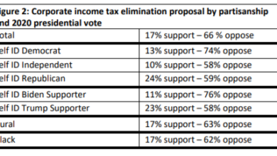 New poll: North Carolinians overwhelmingly oppose the abolition of corporation tax