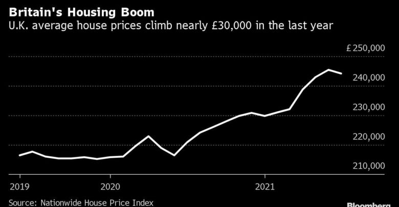 The UK housing market is slowing down due to the reduction in tax breaks