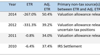 Very low effective tax rates often do not reflect the high levels of corporate tax avoidance